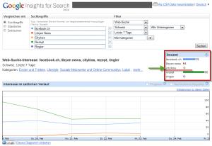 Google Insight über Blick am Abend