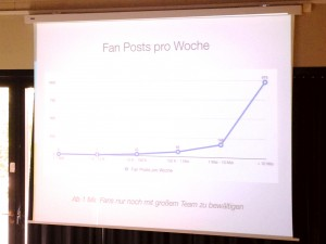 Interaktion pro Woche auf Facebook kategorisiert nach Likes pro Page