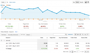 (Not set) Traffic (Quelle Google Analytics, May 2012)