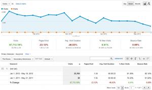 (Not set) Traffic (Quelle Google Analytics, May 2012)